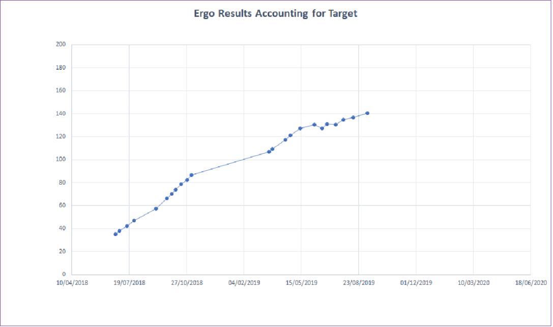 Ergo Results (Sept19)